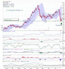 Lupin Chart Technical View Lupin Ltd Daily Chart 02 08 2015