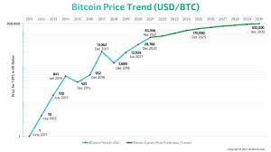 15 june 2019 $8,700 the price of btc has risen above $ 8,000. Bitcoin Price Prediction Projected Future Value 20 Yrs