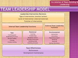 Qualities Of A Good Team Leader Define Team Leader Magdalene Project Org