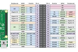 How Do You Wire Mfrc522 On Raspberry Pi 3 Raspberry Pi