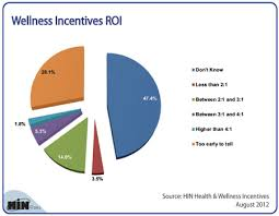 Roi Chart Healthcare Intelligence Network Chart Of The Week Whats