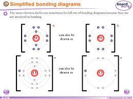 Ks4 Chemistry Ionic Bonding Ppt Video Online Download