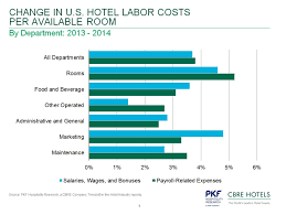 Wake Tech Salary Chart 4 Charts Showing Increases In U S Hotel Workers Salaries