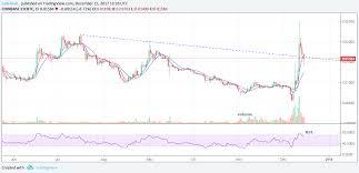 Roger Bitcoin Ethereum Chart Coinbase Rakeen Development