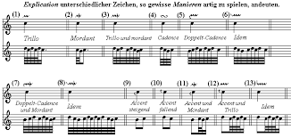 Dolmetsch Online Chart Of Musical Symbols