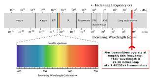 Radio Wavelength Chart Raptor Resource Project Blog Eagle Tracking Can You Do