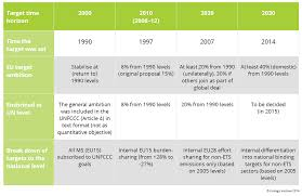 overview of climate targets in europe climate policy info hub overview of european climate targets 1990 2014 key climate policy instruments in the european