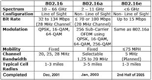 Wimax Frequency Band Chart Wimax Quick Guide Tutorialspoint
