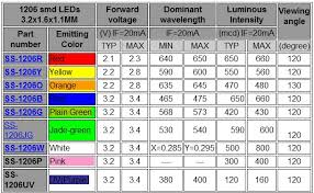 Smd Led Chart Procedure To Getting Voltage And Current Of An Led Without