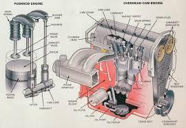 automobile diagram automobile image wiring diagram auto engine diagram auto wiring diagrams on automobile diagram