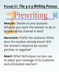 Prewriting Techniques Prewriting How To Analyze Anticipate And Adapt