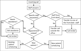 What Does A Flow Chart Look Like Incoming Call Flow Chart Download Scientific Diagram
