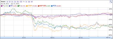 Sprint Stock Quote New Sprint Stock Quote