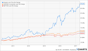 Amazon Stock Chart 10 Years Simplefootage November 2006