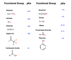 Pka Acidity Chart Dealing With Acids And Bases In Organic Chemistry