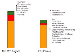 Target Value Design Lean Construction Blog