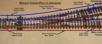 wiring turnouts dccwiki turnoutwiring jpg