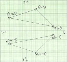 X Axis On A Graph Math Reflection Of A Point In X Axis Math Axis