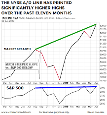 This Chart Looks Nothing Like The Major Peaks In 2000 And