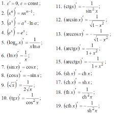 Производная первого порядка все формулы и примеры Производная первого порядка