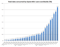 There are no internet forums packed with blackberry. Opera Mini Wikipedia
