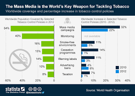 Chart The Mass Media Is The Worlds Key Weapon For Tackling