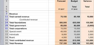 Nonprofit Budgeting Budgeting Best Practices Nonprofit Finance Fund