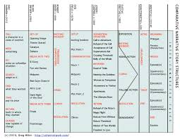 Screenplay Structure Chart Why Being An Expert At Structure Helps Your Writing Bang2write