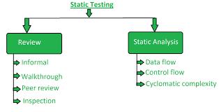 Types Of Software Testing Software Testing Static Testing Geeksforgeeks