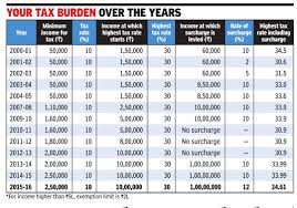 Income Tax India Statistics Indpaedia