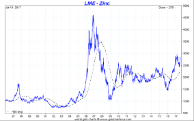 Zinc Is Dull But Useful And Its In Short Supply Its