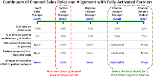 Have Channel Sales Executives Forgotten Why We Have A Channel