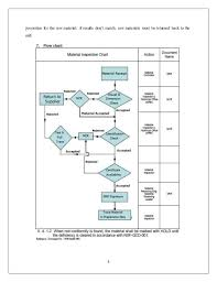 Steel Flow Chart Shop Fabrication Of Structural Steel