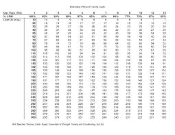 Benching Max Chart 54 Symbolic Weightlifting Chart