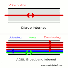 how broadband internet works explain that stuff diagram showing how adsl broadband and dialup compare in how they send data down a telephone
