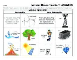 Compare And Contrast Renewable And Nonrenewable Resources Venn Diagram Difference Between Renewable And Nonrenewable Resources Non