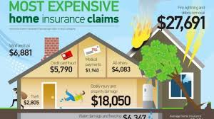 Homeowners Quote Interesting Cheap Homeowners Insurance Illinois Best In Pertaining To Cheapest