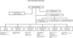 Appendix A Army Research Laboratory Organization Chart And