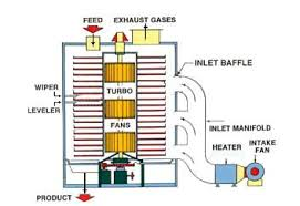 dryer gas inglis model schematic blow drying kenmore 600 series dryer diagram compiled pdf doc ppt