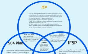 504 Vs Idea Chart Venn Diagram Iep Ifsp 504 Plan By Samantha Elvin On Prezi