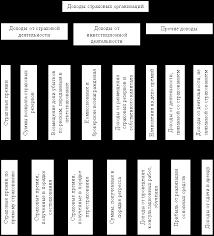 Банковское дело Анализ финансового состояния страховой компании  Рисунок 1 1 Доходы страховых организаций
