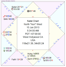 Detailed Natal Chart Reading Horoscope Chart Reading Done According To Medieval Methods
