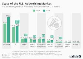 Chart The Changing Face Of The U S Advertising Landscape
