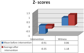 Bmd Z Score Chart Comparison Of The Effect Of Vitamin D On Osteoporosis And