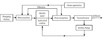 58 Rare Water Treatment Flow Diagram