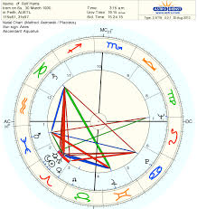 Lucy Lawless Birth Chart Sex Offenders Profiling Via Astro Analysis