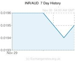 Aud To Inr Chart Inr Aud
