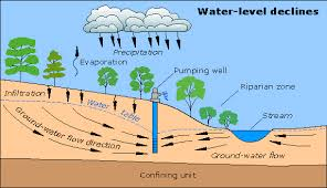 Water filter diagram for kids Survival Fun Science For Kids All About Where Water Come From Groundwater Well Diagram Easy Science For Kids Fun Water Facts For Kids