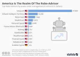 Betterment Growth Chart Chart America Is The Realm Of The Robo Advisor Statista