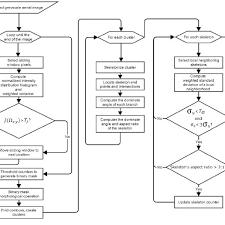 Vine Spacing Chart Flow Chart Of The Vine Row Skeletonisation Algorithm